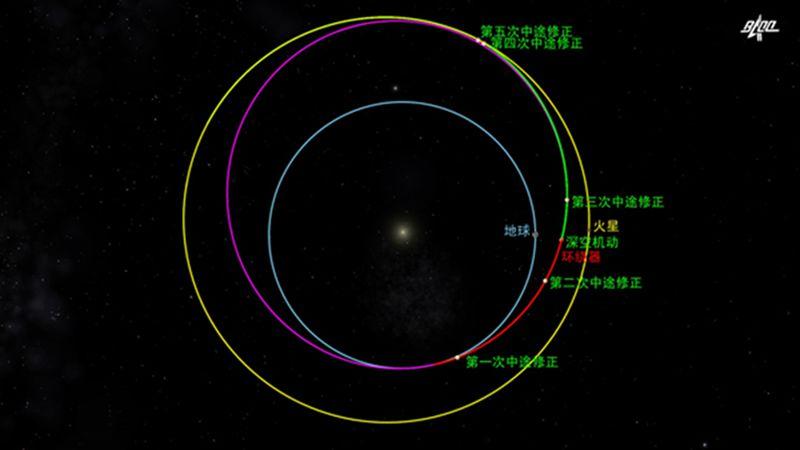 天问一号探测器完成深空机动